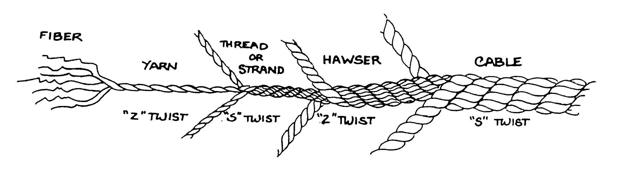 繊維から綱